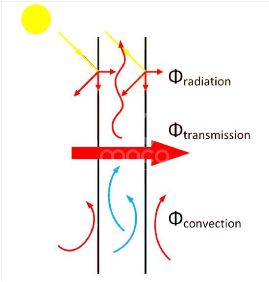 trasmissione-calore-involucro-multistrato