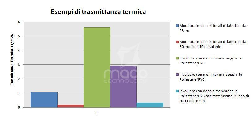 trasmittanza-termica