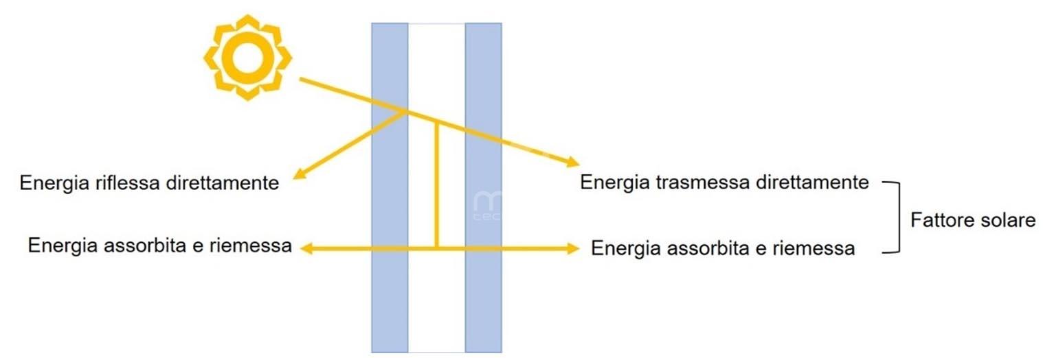 parametri energetici in involucri trasparenti