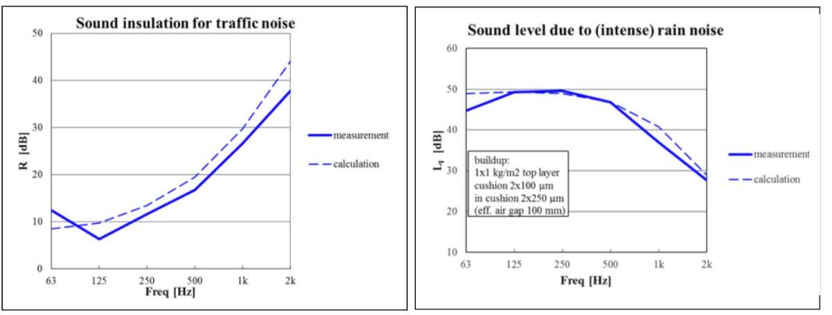 Isolamento acustico di involucri in ETFE